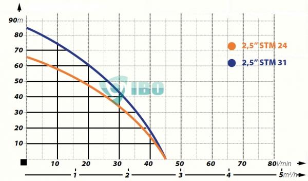 Diagram 2,5